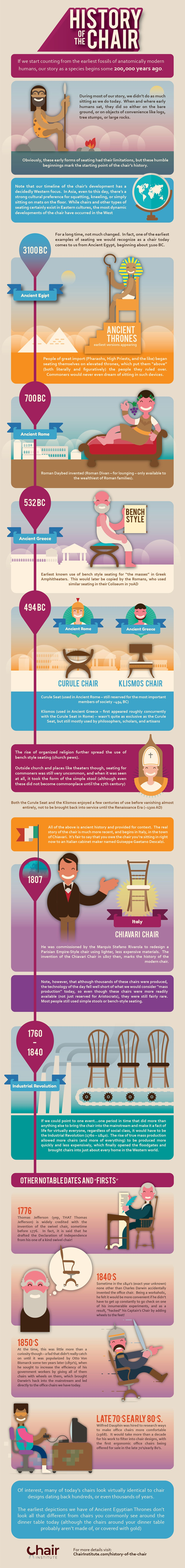 Infographic about the History of the Chair, by ChairInstitute.com