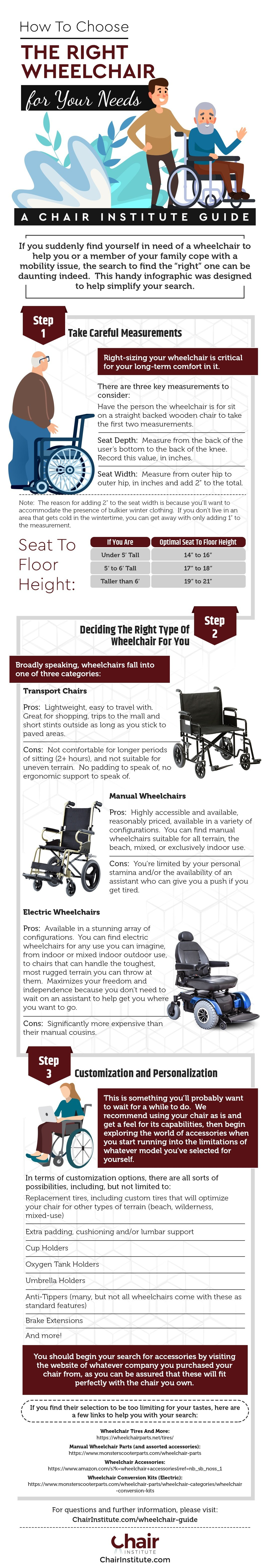 Infographic of How to Choose the Right Wheelchair for Your Needs, by ChairInstitute.com